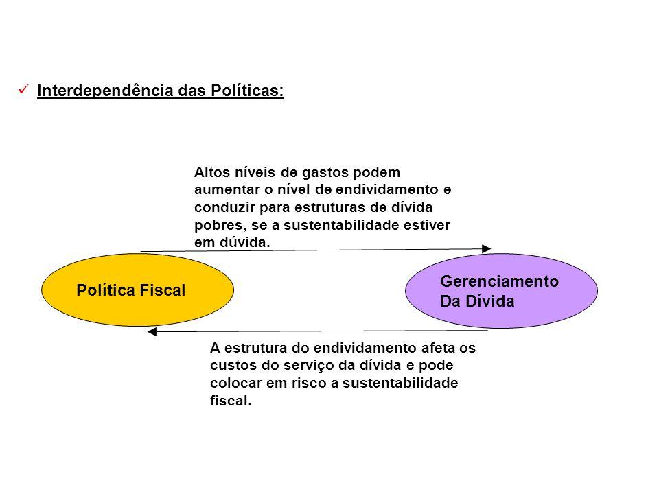 Interdependência das Políticas: