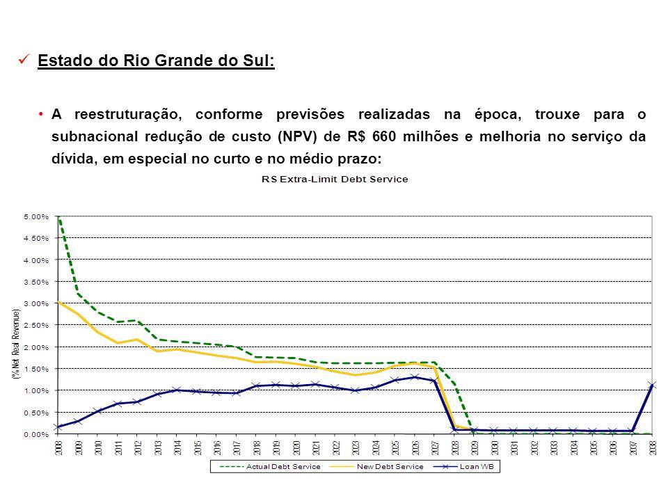 Estado do Rio Grande do Sul: