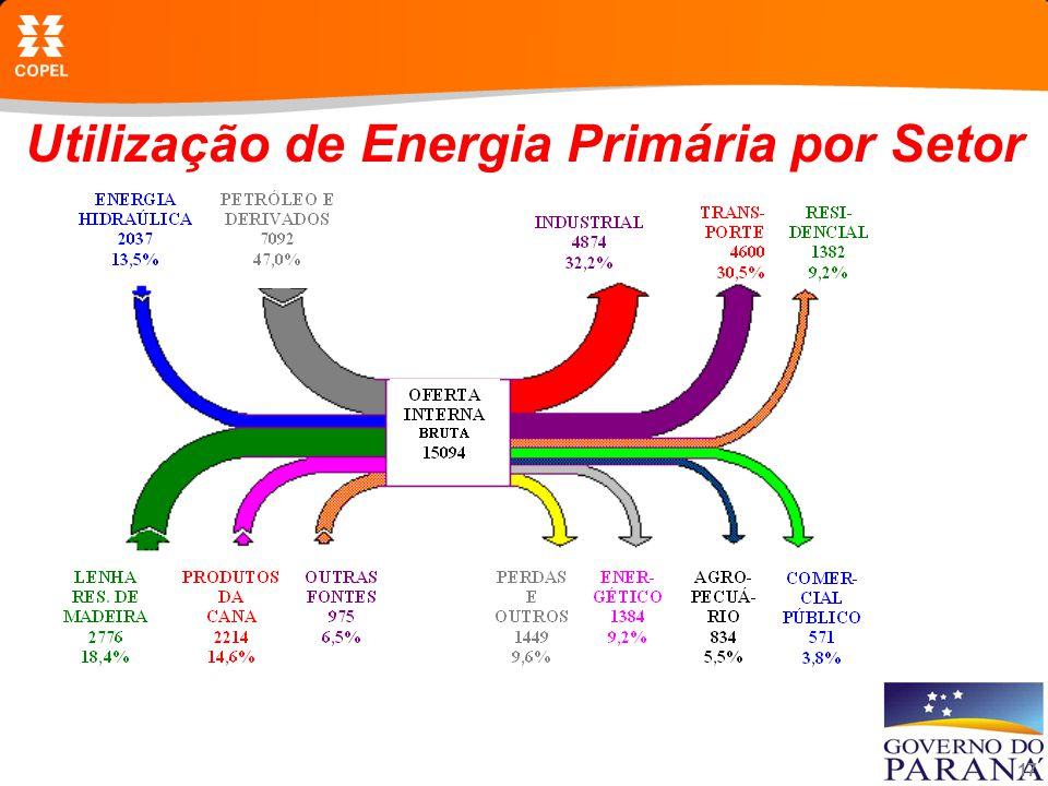 Utilização de Energia Primária por Setor