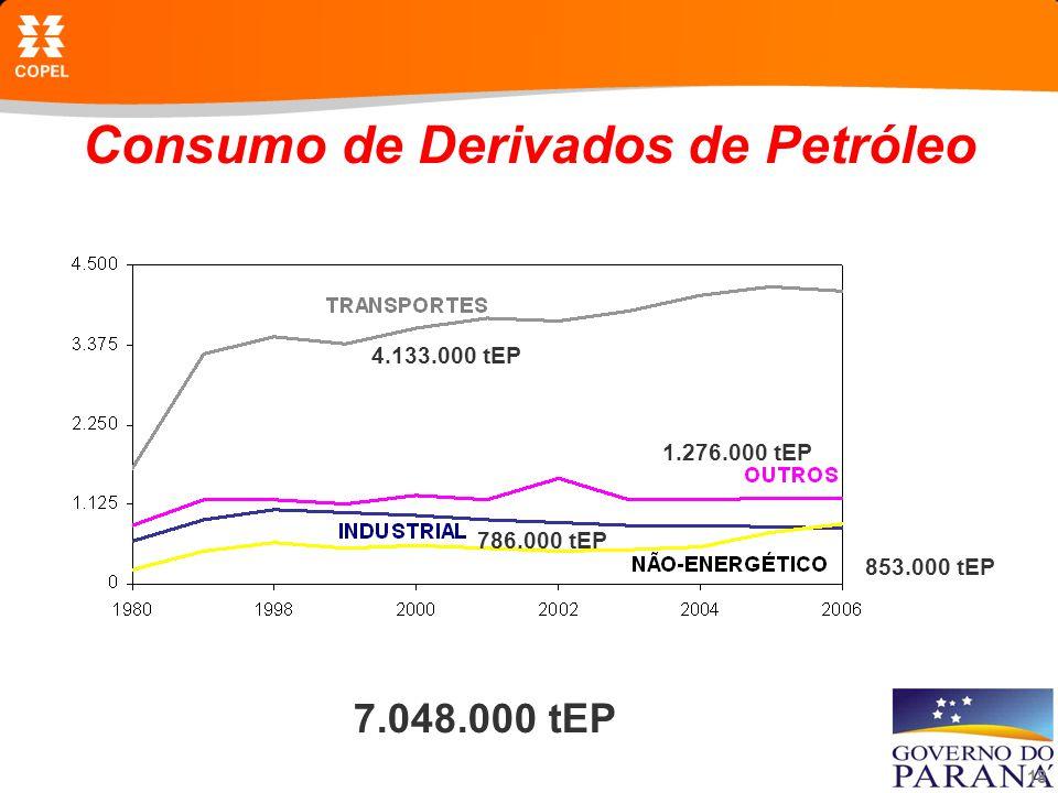 Consumo de Derivados de Petróleo