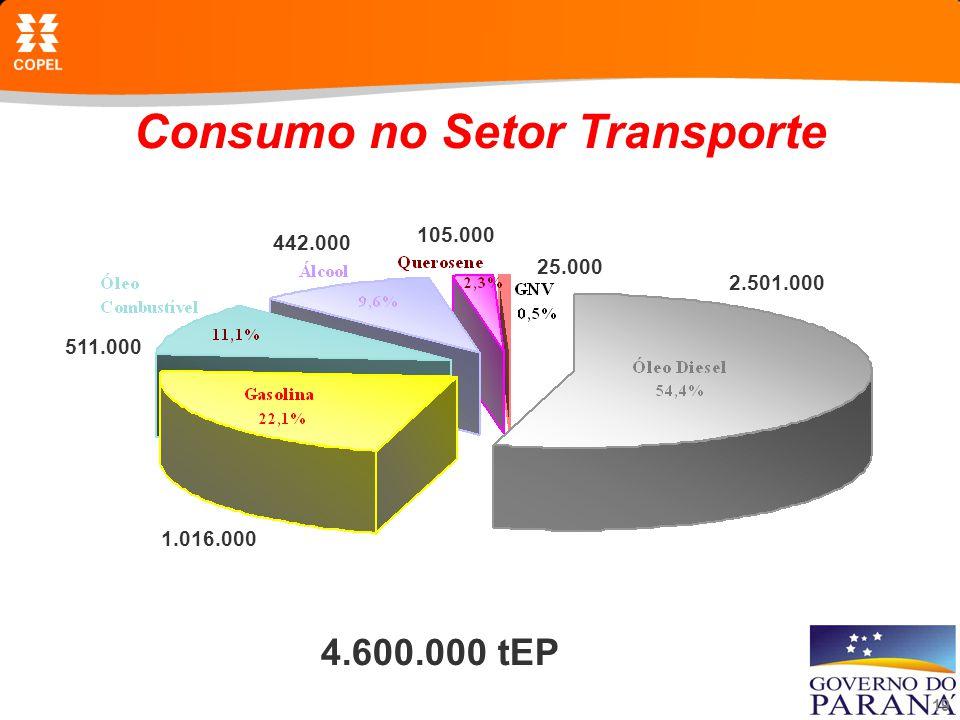 Consumo no Setor Transporte