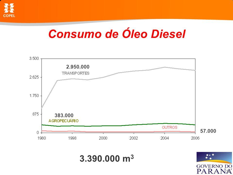 Consumo de Óleo Diesel 2.950.000 383.000 57.000 3.390.000 m3