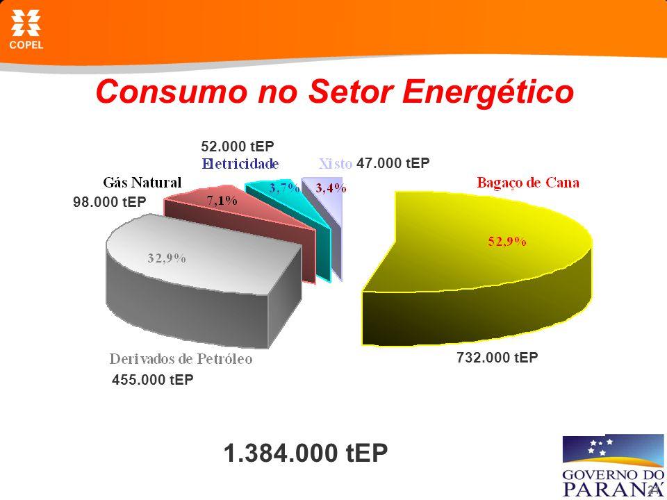 Consumo no Setor Energético