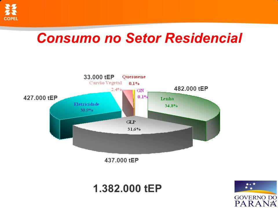 Consumo no Setor Residencial