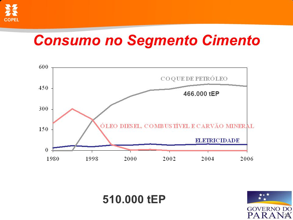 Consumo no Segmento Cimento