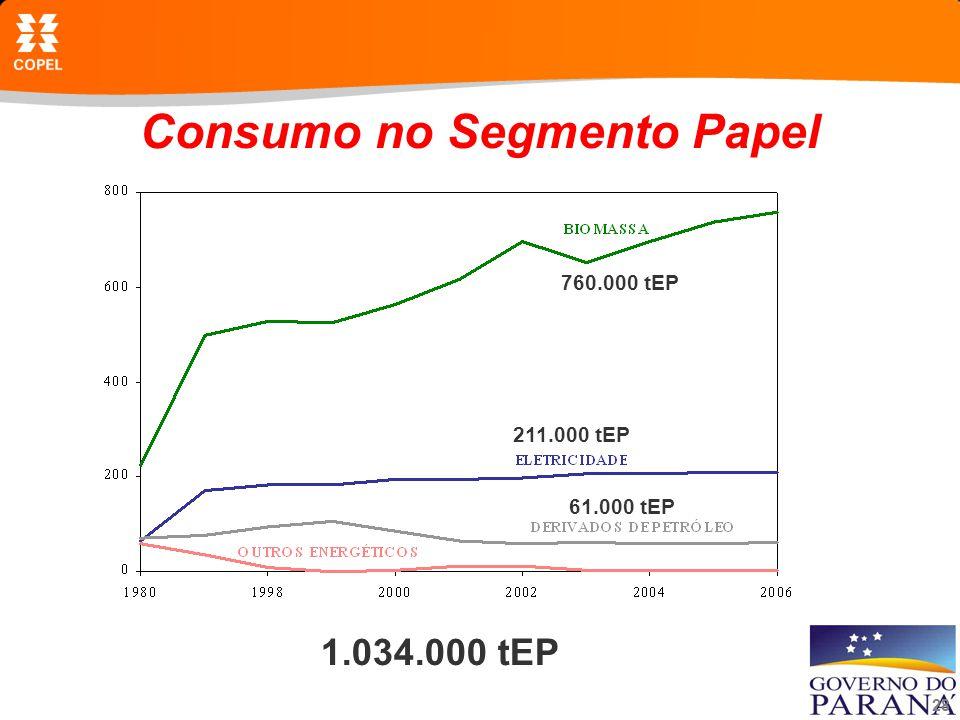 Consumo no Segmento Papel