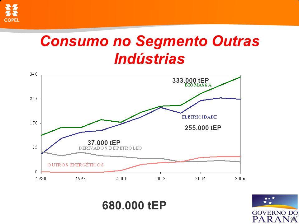 Consumo no Segmento Outras Indústrias