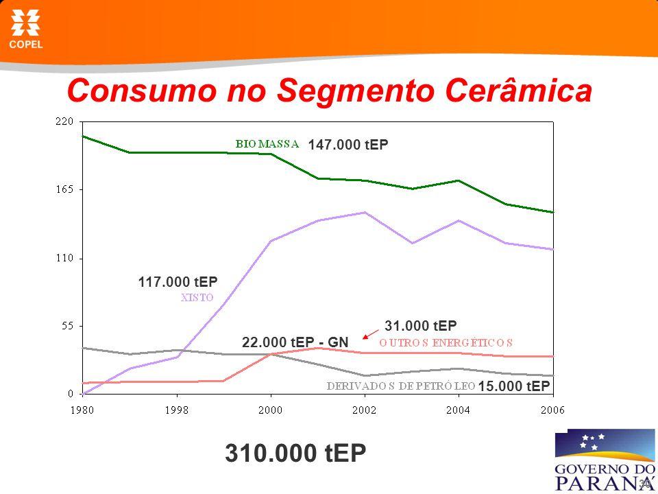 Consumo no Segmento Cerâmica