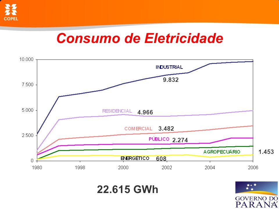 Consumo de Eletricidade