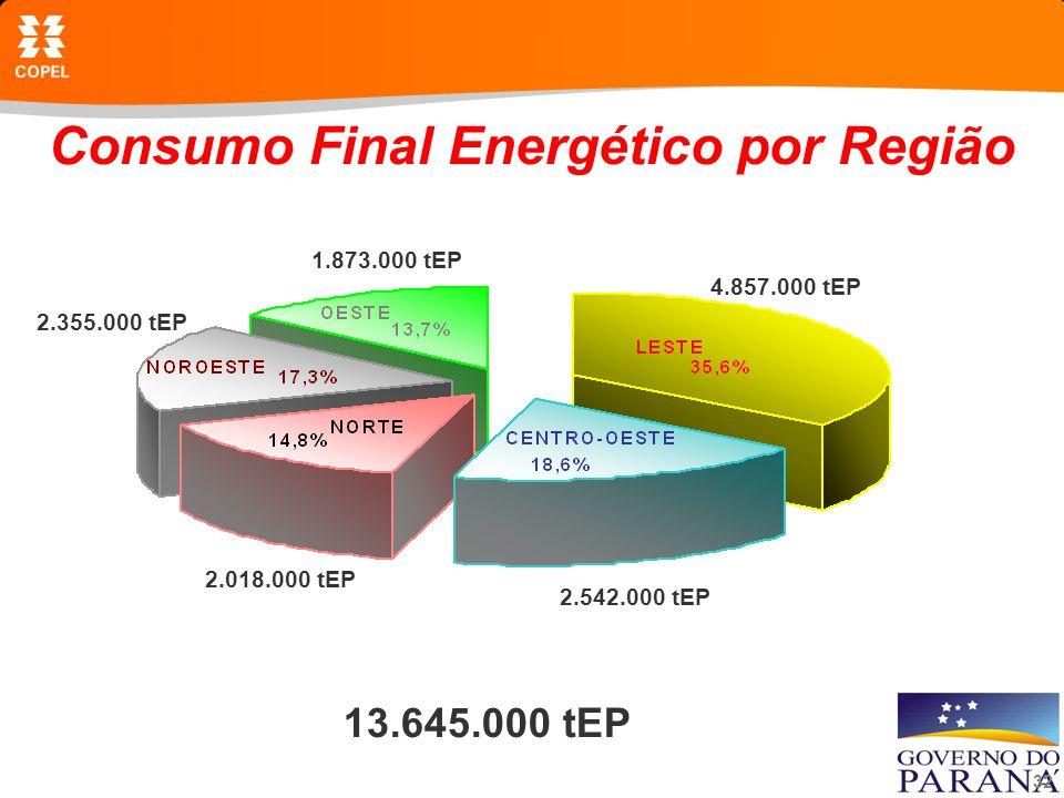 Consumo Final Energético por Região