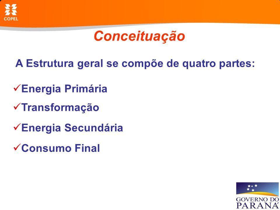 Conceituação A Estrutura geral se compõe de quatro partes: