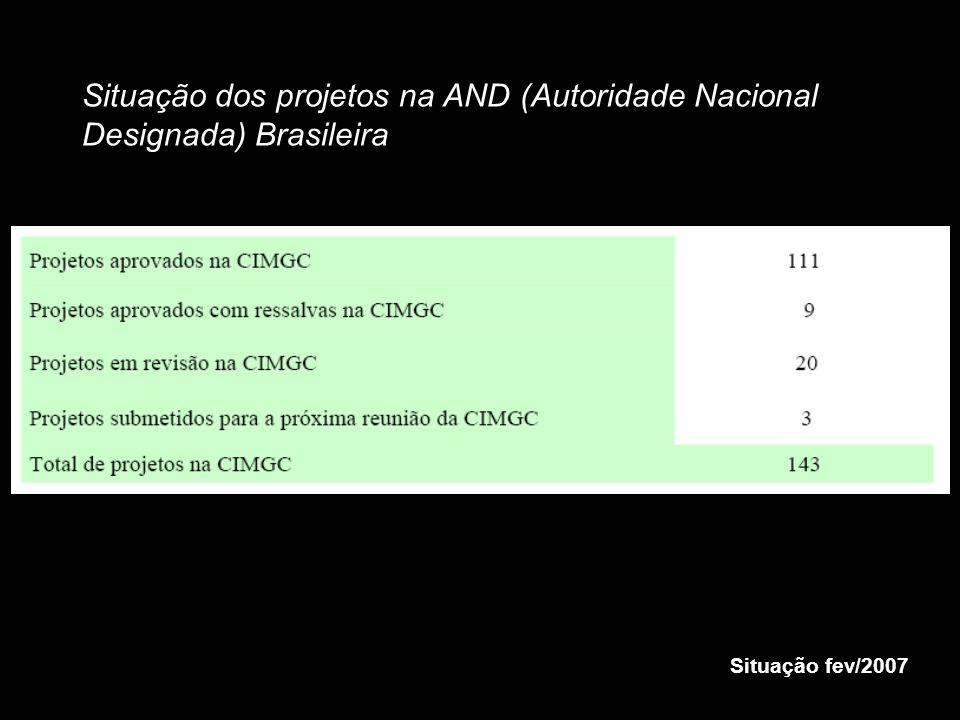 Situação dos projetos na AND (Autoridade Nacional Designada) Brasileira