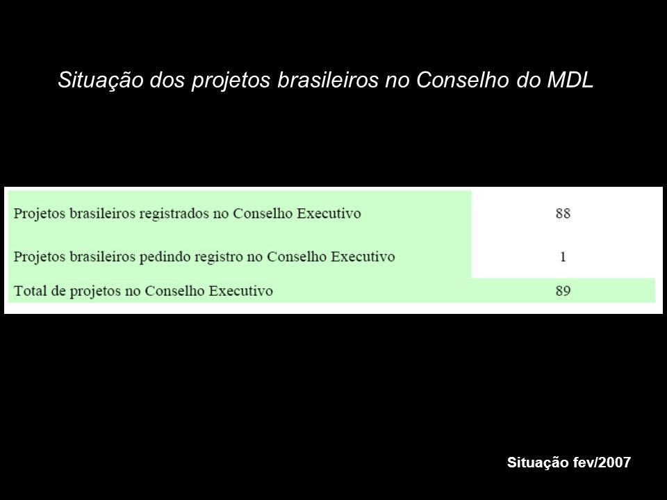 Situação dos projetos brasileiros no Conselho do MDL
