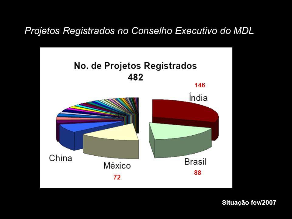 Projetos Registrados no Conselho Executivo do MDL