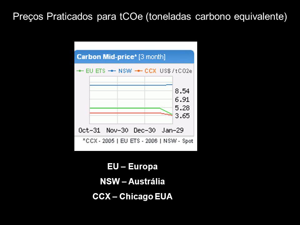 Preços Praticados para tCOe (toneladas carbono equivalente)