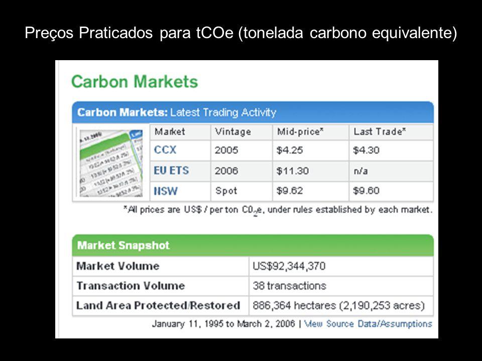 Preços Praticados para tCOe (tonelada carbono equivalente)
