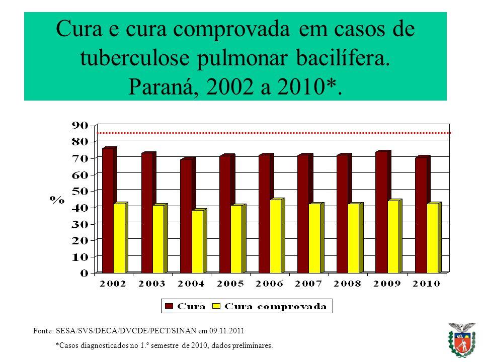 Cura e cura comprovada em casos de tuberculose pulmonar bacilífera