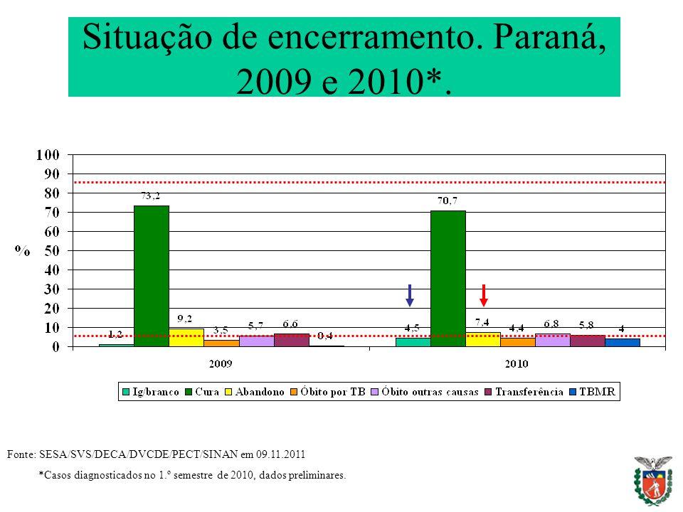Situação de encerramento. Paraná, 2009 e 2010*.