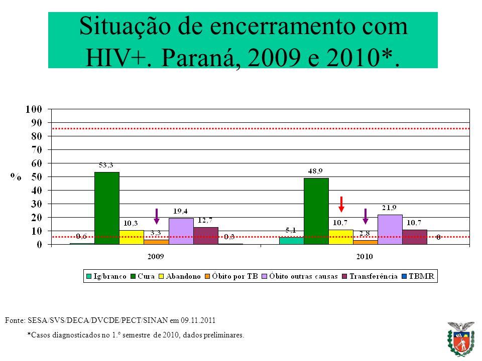 Situação de encerramento com HIV+. Paraná, 2009 e 2010*.