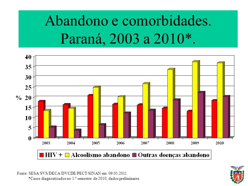Abandono e comorbidades. Paraná, 2003 a 2010*.
