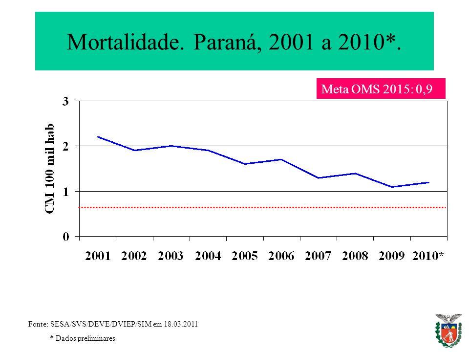 Mortalidade. Paraná, 2001 a 2010*. Meta OMS 2015: 0,9