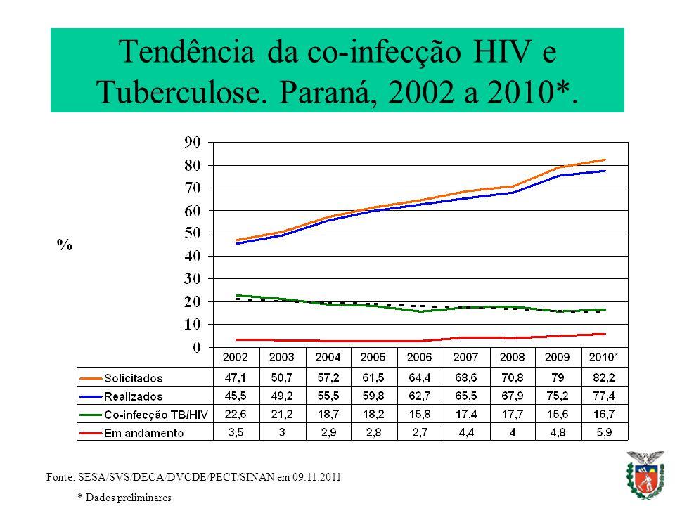 Tendência da co-infecção HIV e Tuberculose. Paraná, 2002 a 2010*.