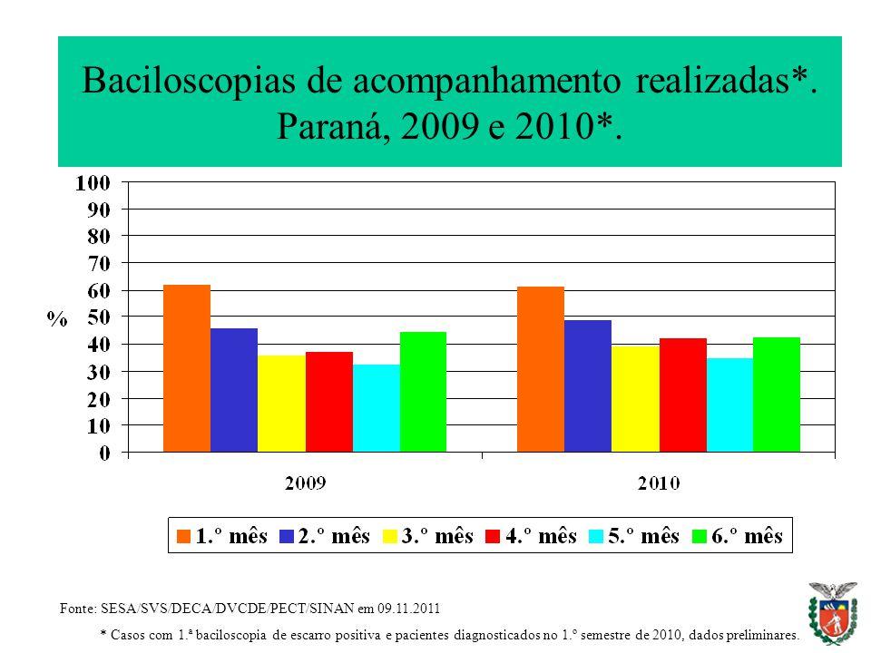 Baciloscopias de acompanhamento realizadas*. Paraná, 2009 e 2010*.