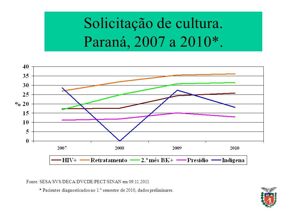 Solicitação de cultura. Paraná, 2007 a 2010*.