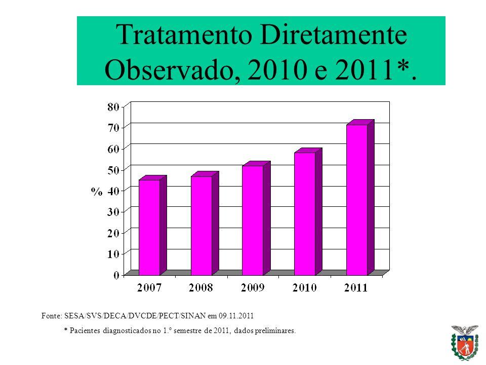Tratamento Diretamente Observado, 2010 e 2011*.