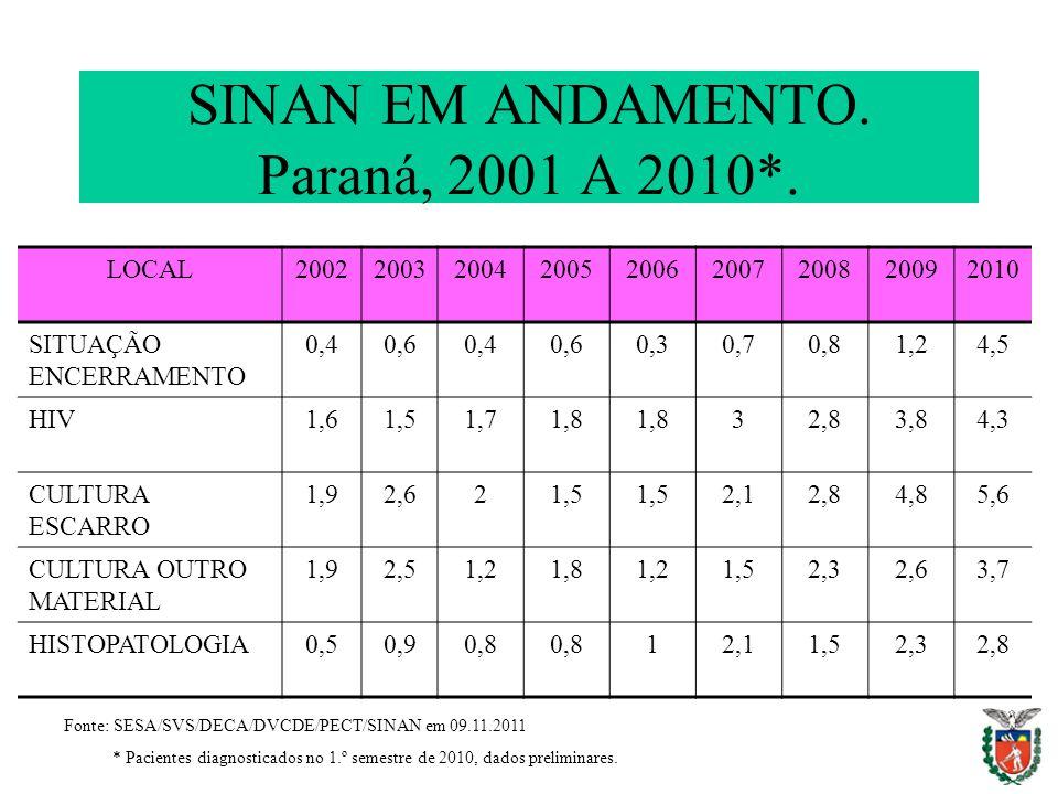 SINAN EM ANDAMENTO. Paraná, 2001 A 2010*.