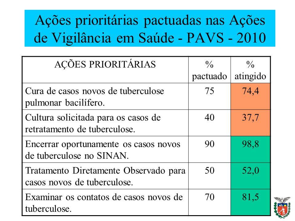 Ações prioritárias pactuadas nas Ações de Vigilância em Saúde - PAVS - 2010
