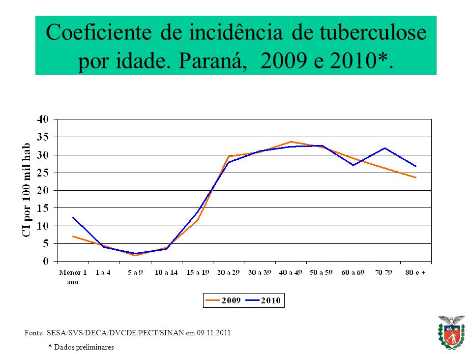 Coeficiente de incidência de tuberculose por idade. Paraná, 2009 e 2010*.