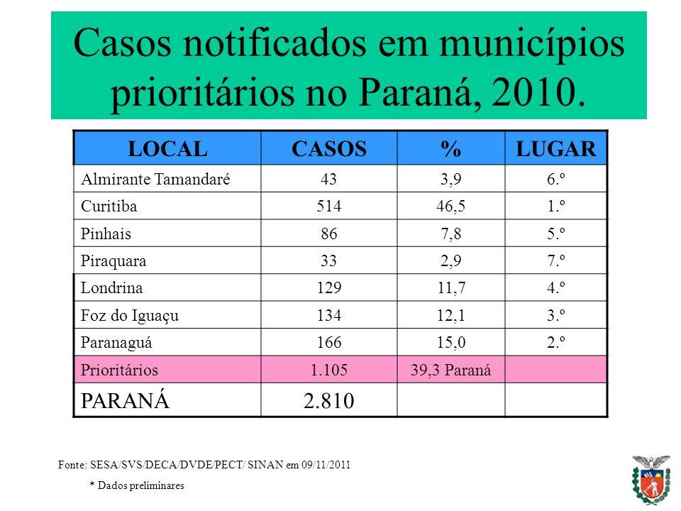 Casos notificados em municípios prioritários no Paraná, 2010.