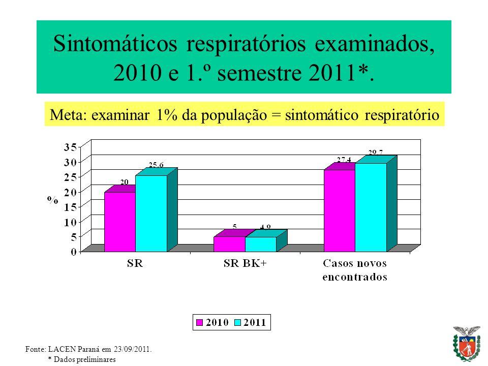 Sintomáticos respiratórios examinados, 2010 e 1.º semestre 2011*.