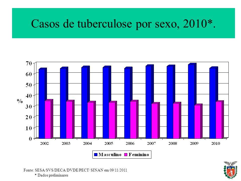 Casos de tuberculose por sexo, 2010*.