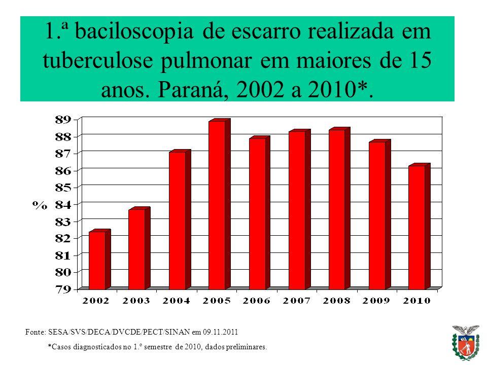 1.ª baciloscopia de escarro realizada em tuberculose pulmonar em maiores de 15 anos. Paraná, 2002 a 2010*.