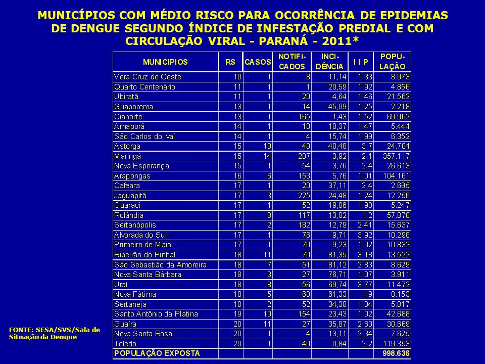 MUNICÍPIOS COM MÉDIO RISCO PARA OCORRÊNCIA DE EPIDEMIAS DE DENGUE SEGUNDO ÍNDICE DE INFESTAÇÃO PREDIAL E COM CIRCULAÇÃO VIRAL - PARANÁ - 2011*