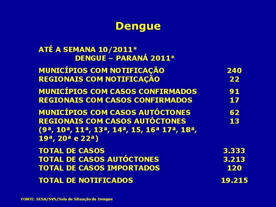 FONTE: SESA/SVS/Sala de Situação da Dengue