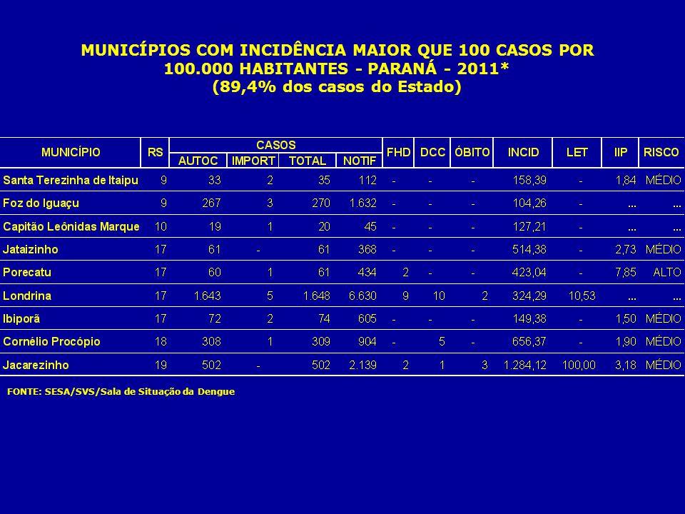 MUNICÍPIOS COM INCIDÊNCIA MAIOR QUE 100 CASOS POR 100