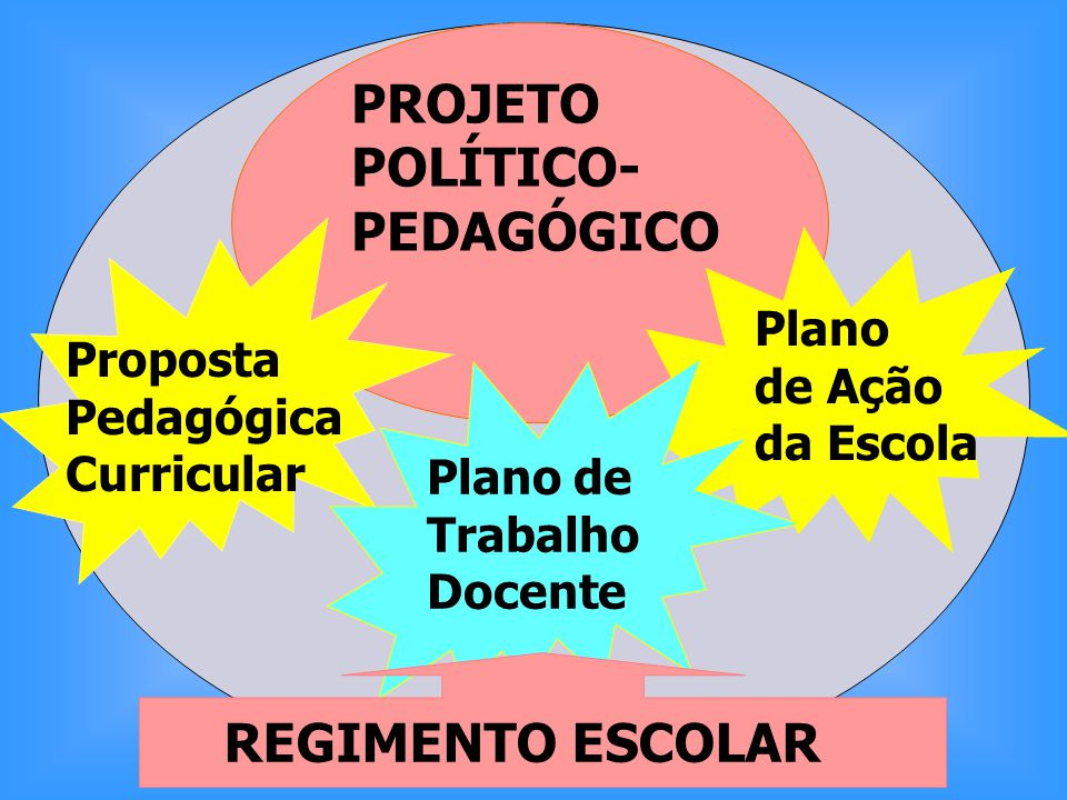 PROJETO POLÍTICO- PEDAGÓGICO REGIMENTO ESCOLAR Plano Proposta de Ação