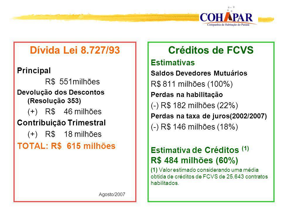 Dívida Lei 8.727/93 Créditos de FCVS