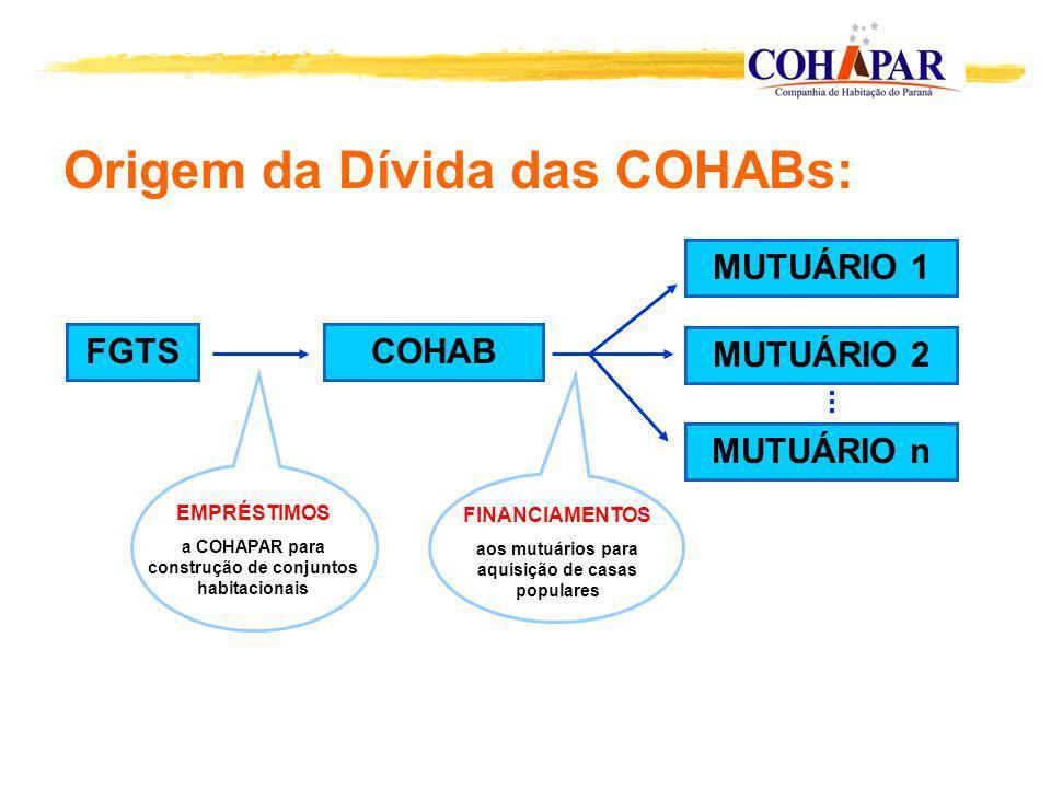 Origem da Dívida das COHABs: