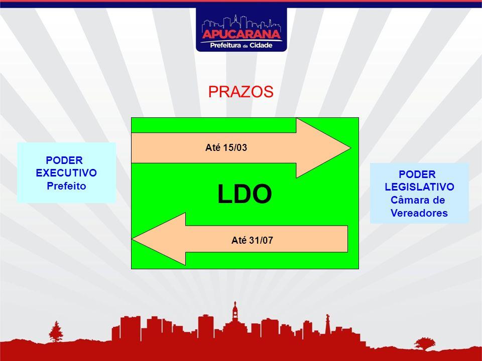 LDO PRAZOS PODER EXECUTIVO Prefeito PODER LEGISLATIVO Câmara de