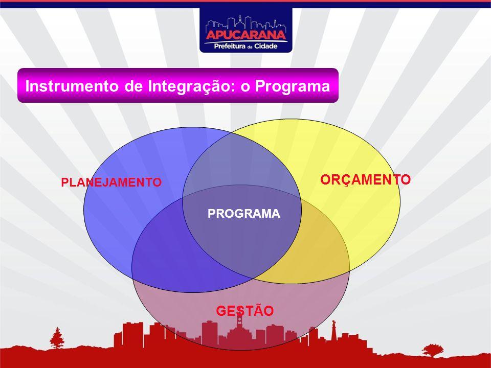 Instrumento de Integração: o Programa