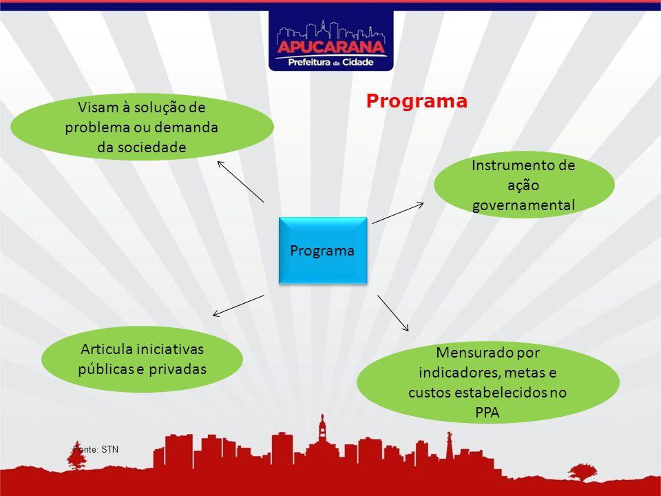 Programa Visam à solução de problema ou demanda da sociedade