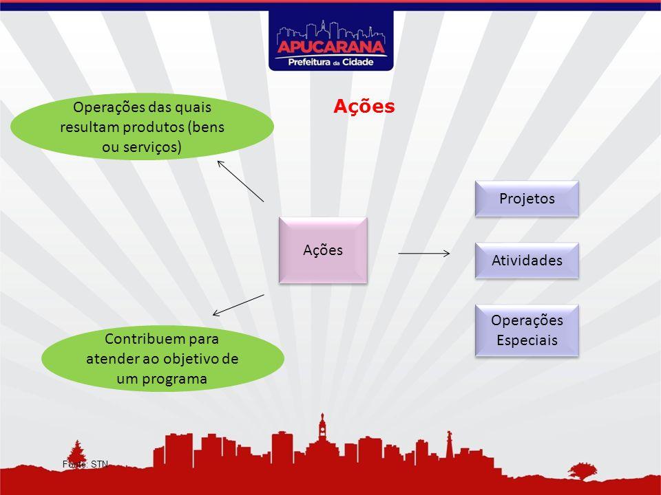 Ações Operações das quais resultam produtos (bens ou serviços)