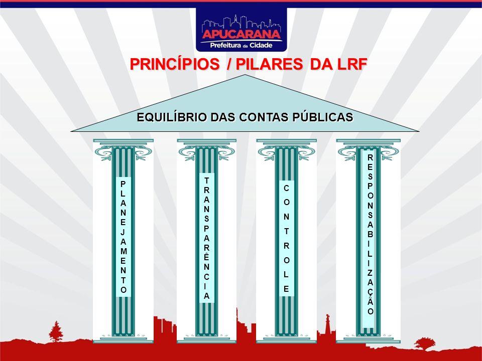 PRINCÍPIOS / PILARES DA LRF EQUILÍBRIO DAS CONTAS PÚBLICAS