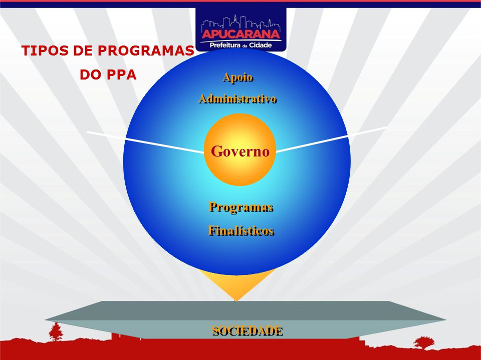Governo TIPOS DE PROGRAMAS DO PPA Programas Finalísticos Apoio