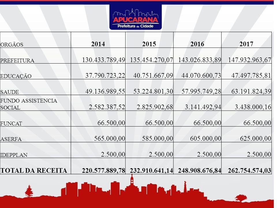 ORGÃOS 2014. 2015. 2016. 2017. PREFEITURA. 130.433.789,49. 135.454.270,07. 143.026.833,89. 147.932.963,67.
