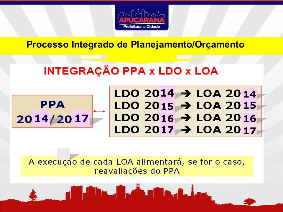 Processo Integrado de Planejamento/Orçamento